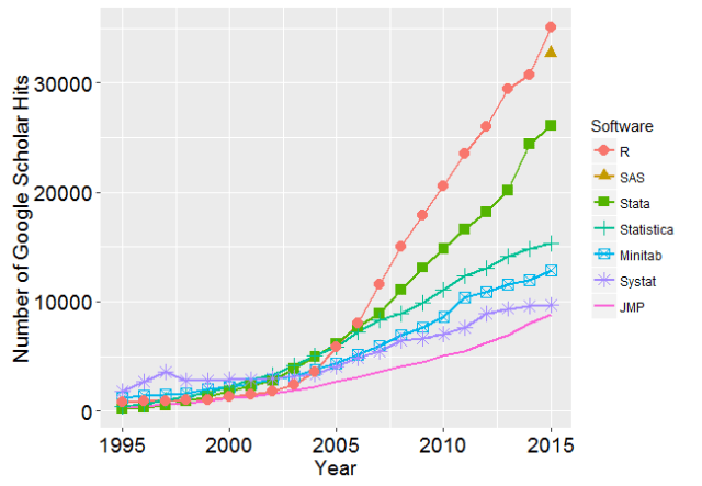Figure 2e. The number of scholarly articles found in each year by Google Scholar for classic statistics packages after market leaders SPSS and SAS have been removed.