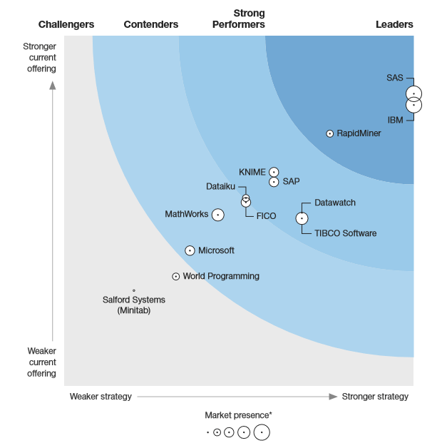 Data Science Software Reviews: Forrester vs. Gartner