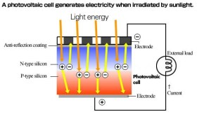 Solar cells and power, Part 1 – basic operation  Power Electronic Tips