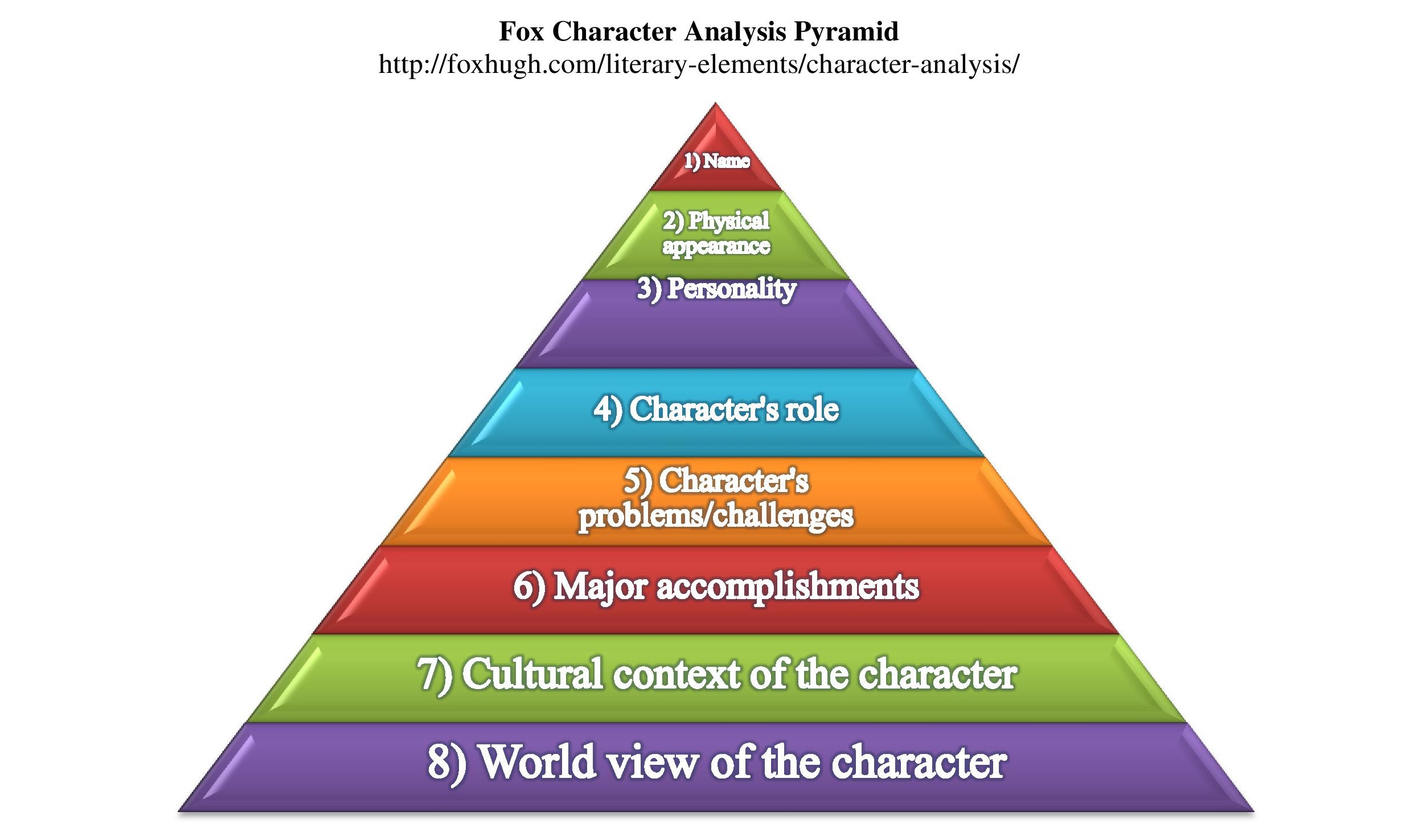 Character Growth Likes And Dislikes Mindmapping Your