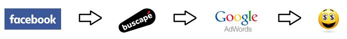 modelo de atribuição