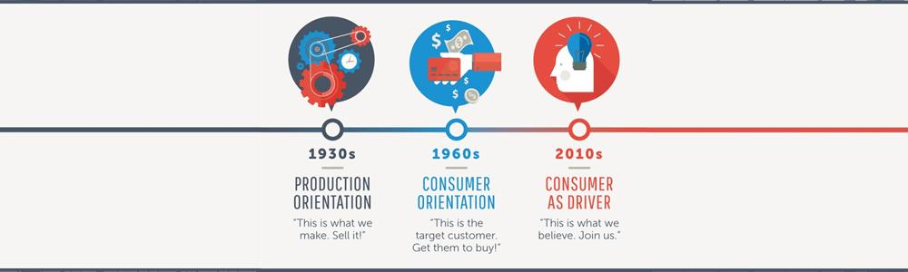 a evolução da agência de marketing digital