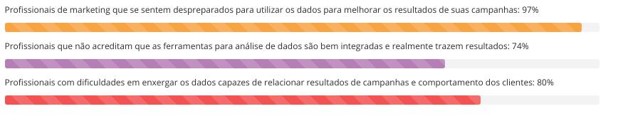 Dados de marketing intuitivo