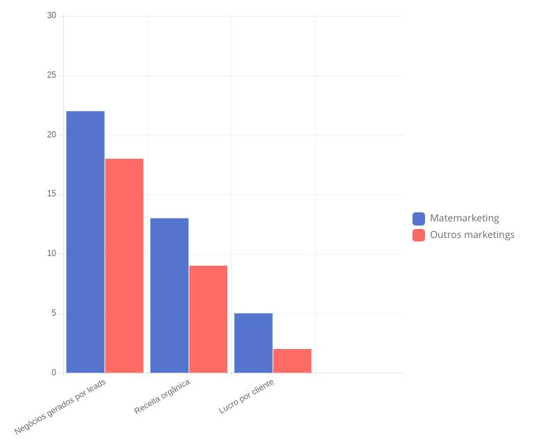 Comparação entre ROI do Matemarketing com outros modelos