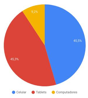 exemplo gráfico de pizza