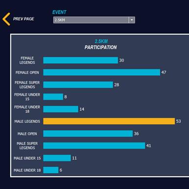 Race Analytics