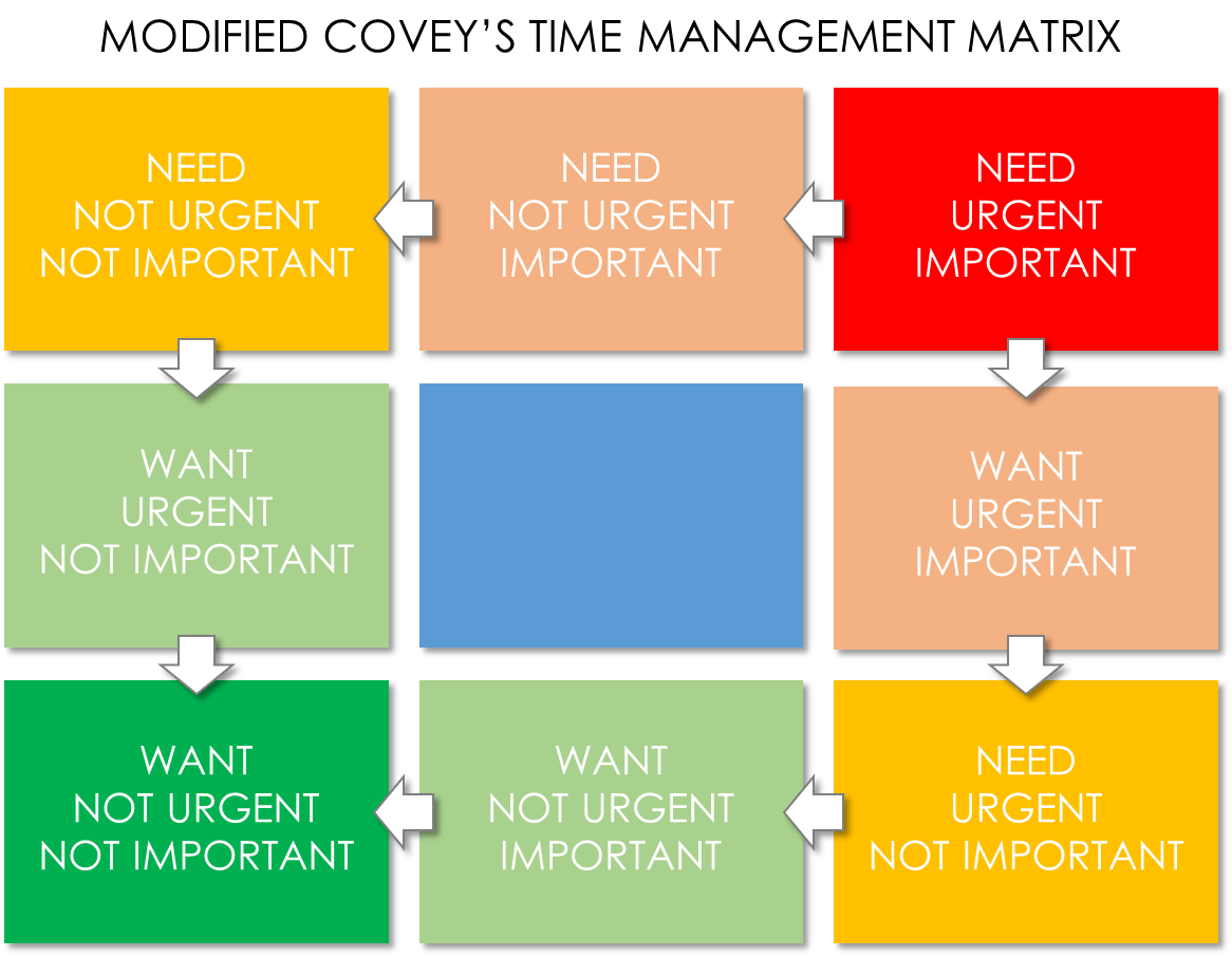 Time Management Over Commitment