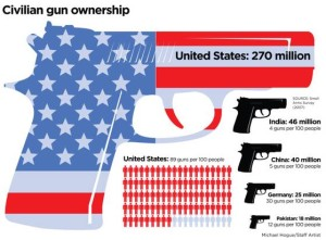 Image result for gun violence 300