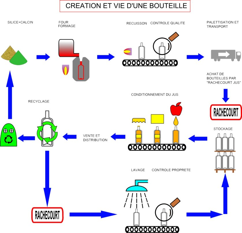 creation d une bouteille chez rachecourt jus