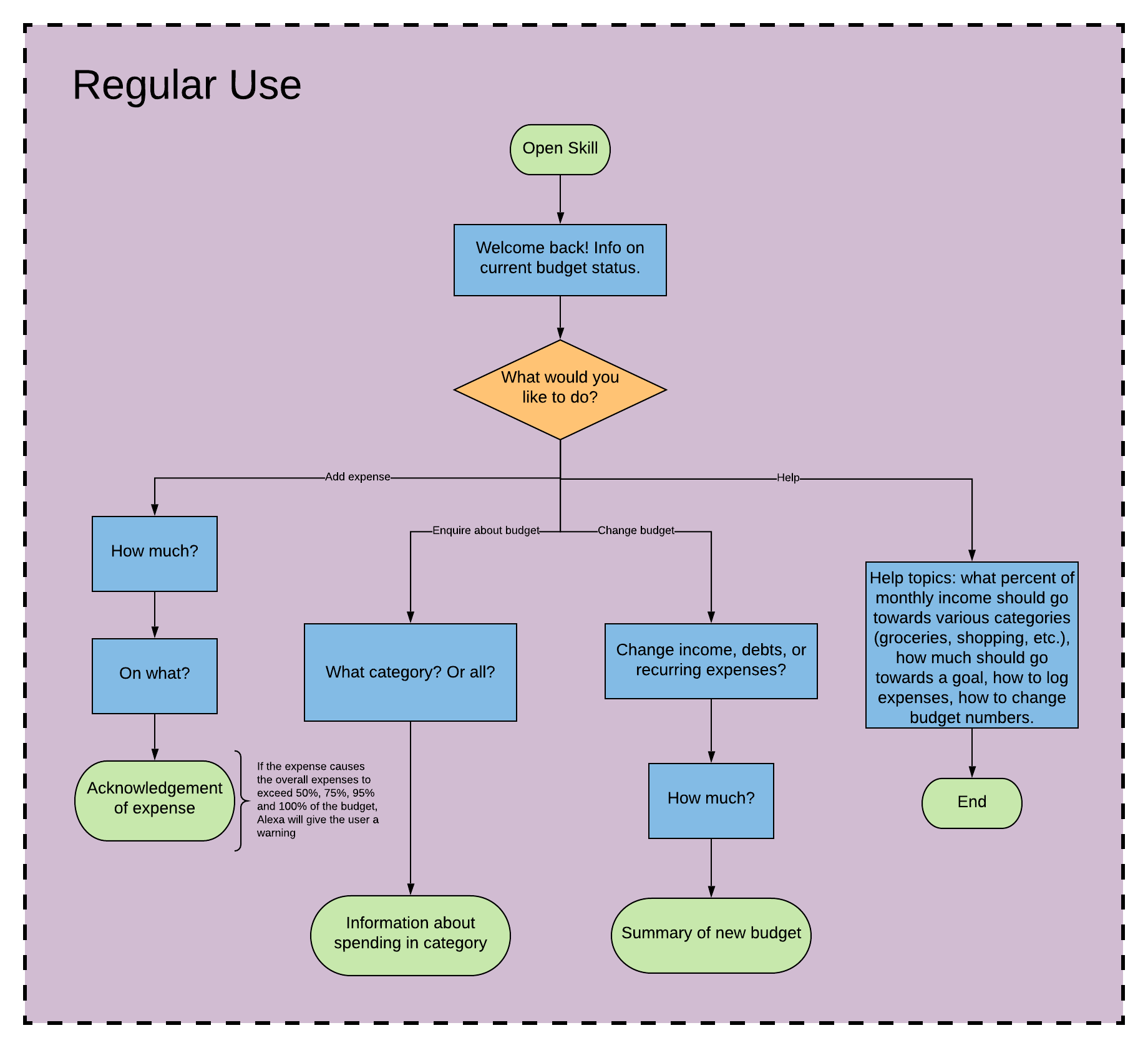 A flowchart of how a user of the skill would use it after initial set-up.