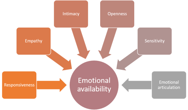 emotional-availability