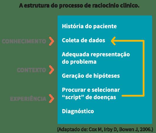 processos mentais do raciocínio clínico - estrutura