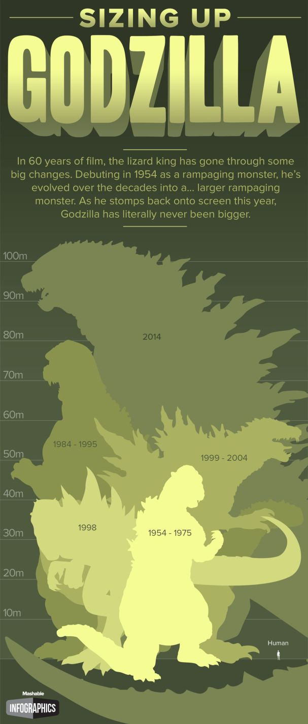 How big is Godzilla?