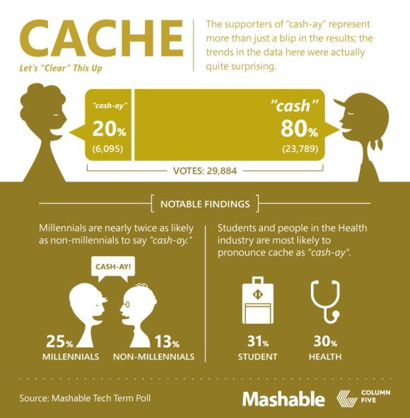 141006_Mashable_TechSpeakFollowup_Part6-CACHE