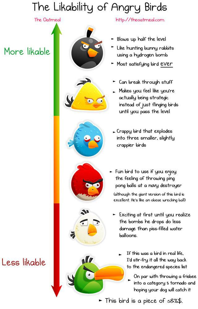 How Likable Is Each Angry Bird?