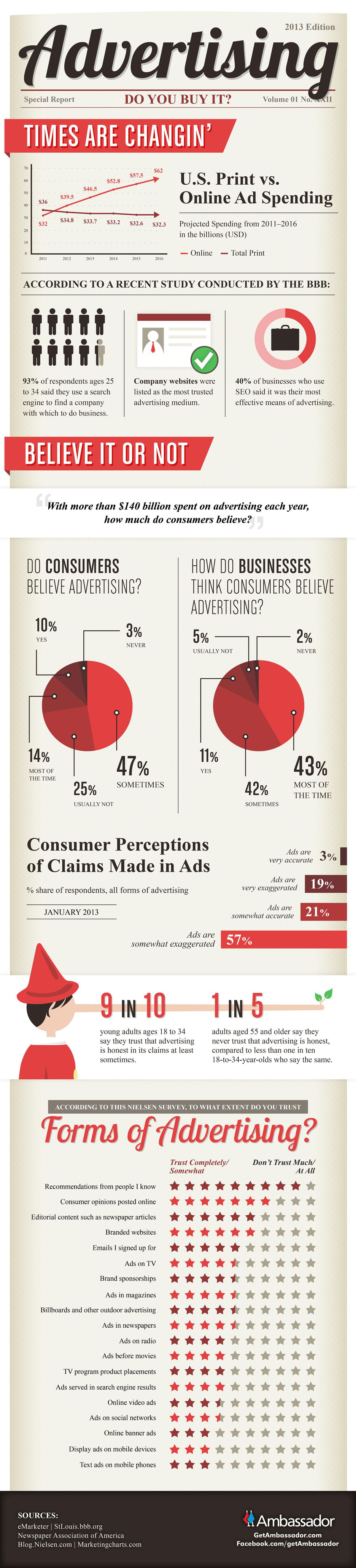 Perceptions of advertising in 2013.