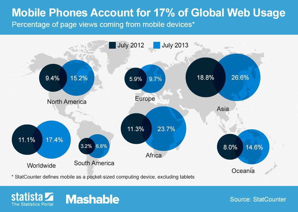 Mobile Phones Global Web Usage
