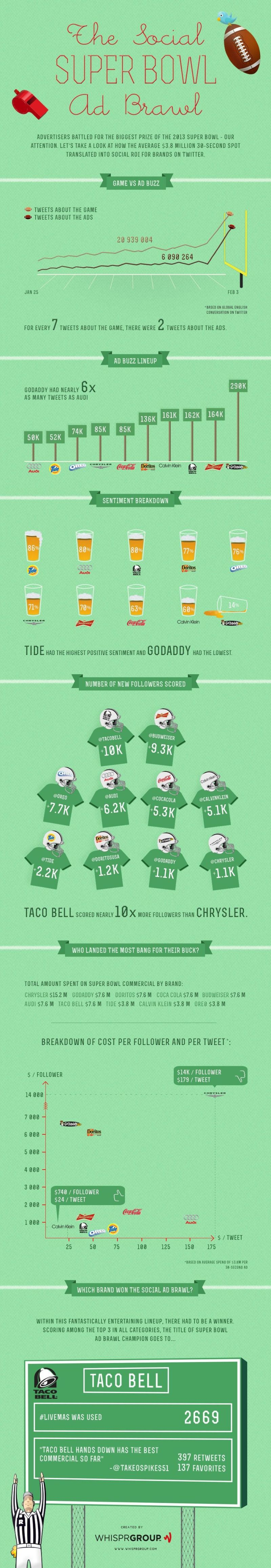 Infographic - The Super Bowl & Social Ads