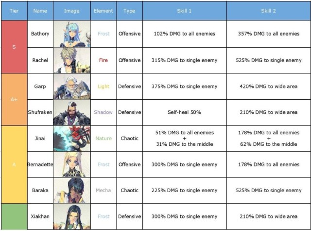 Exos Heroes Full tier list and  Guide 2020