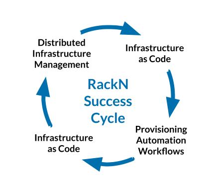 RackN Success Cycle