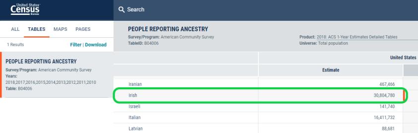 Copie d'écran montrant le nombre officiel d'Américains d'origine irlandaise en 2018 (source : Bureau de recensement des Etats-Unis)