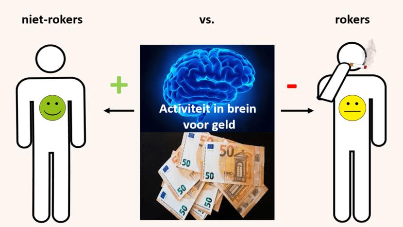 rokers brein beloning geld