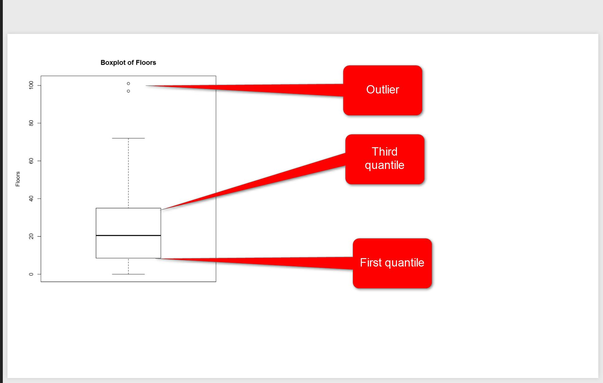 Visualizing Numeric Variables In Power Bi Boxplots Part 1