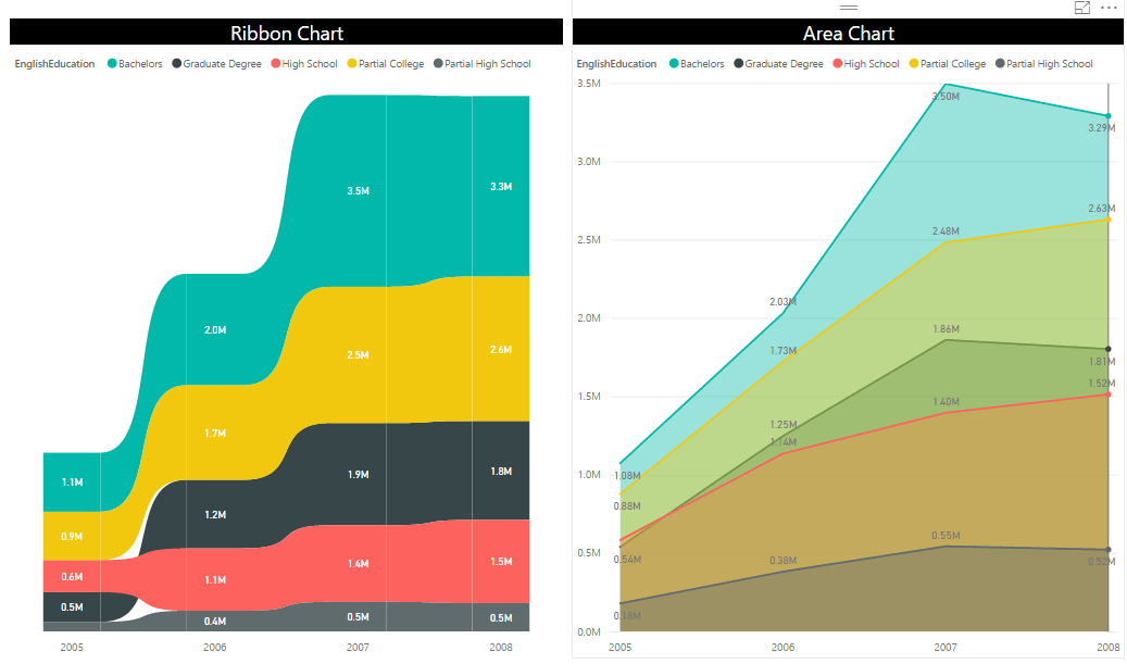 Ribbon Chart is the Next Generation of Stacked Column Chart - RADACAD