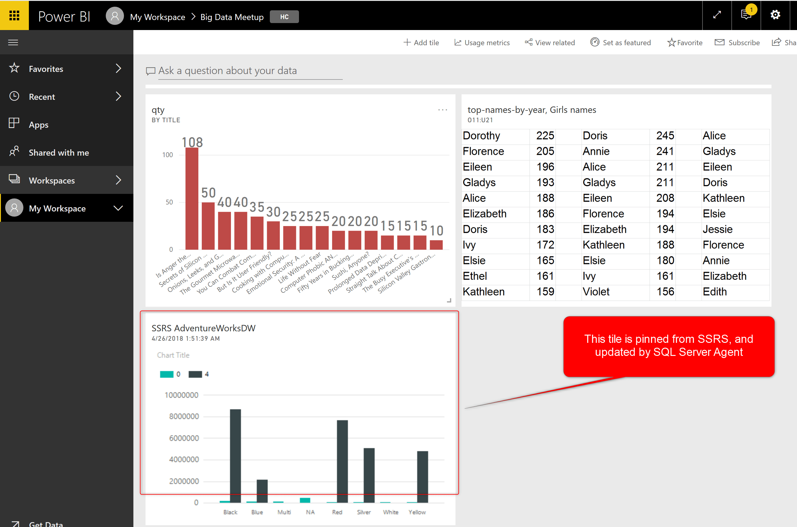 Sql Server Reporting Services Integration With Power Bi Radacad