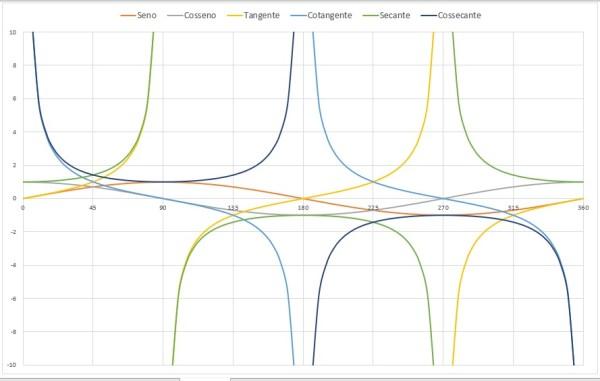 Gráfico das funções trigonométricas