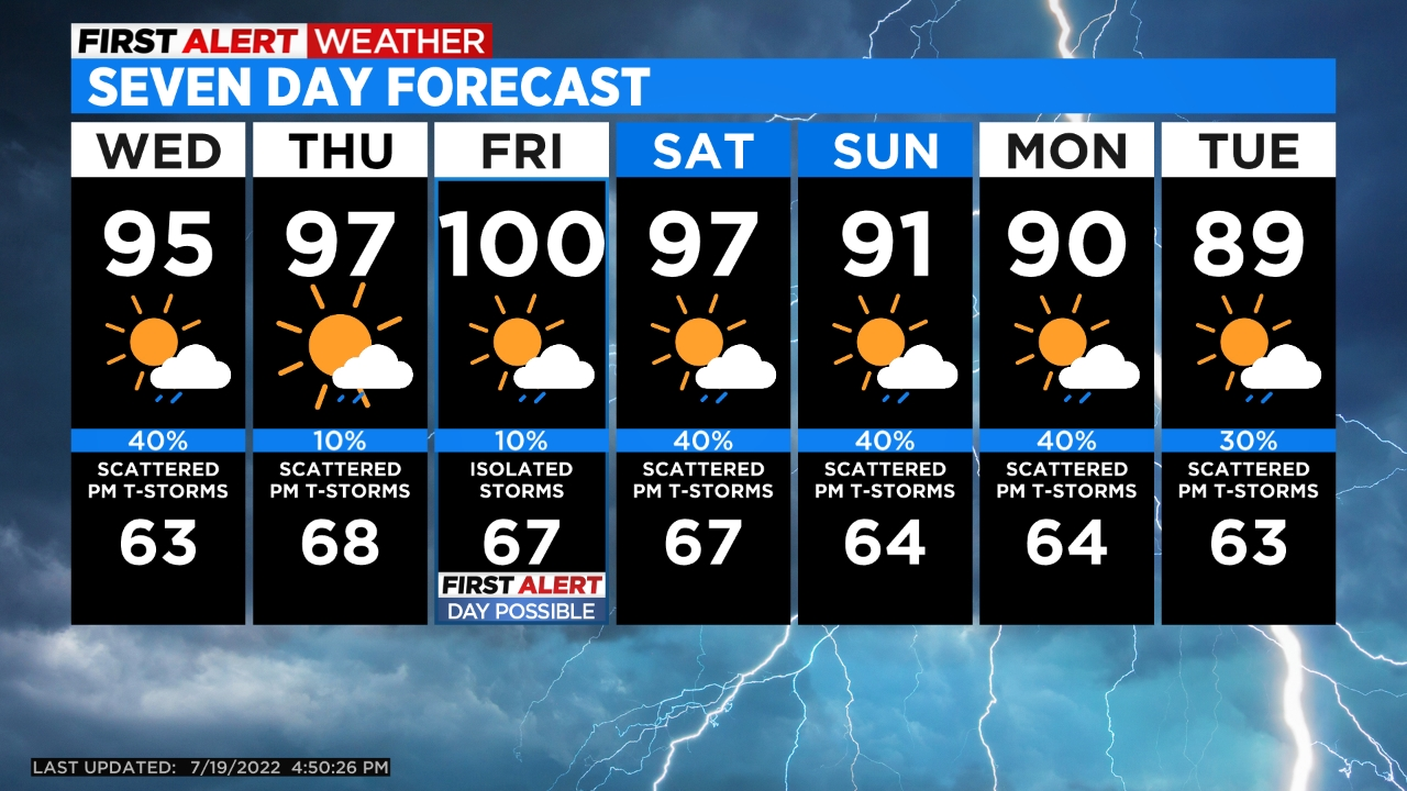 5day Cooler Temperatures On The Horizon