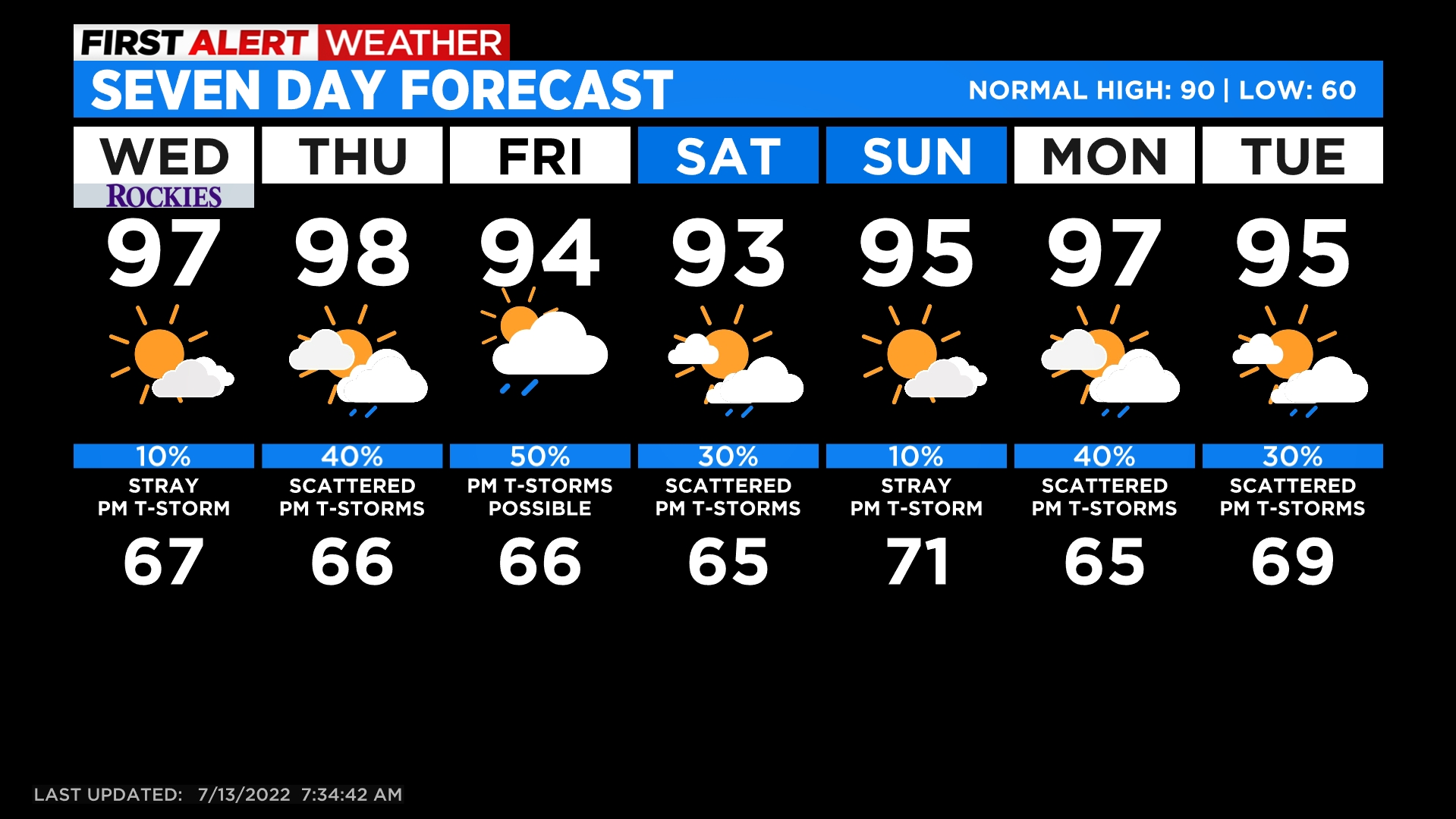5day Bigger Storms & Cooler Heading For The Weekend