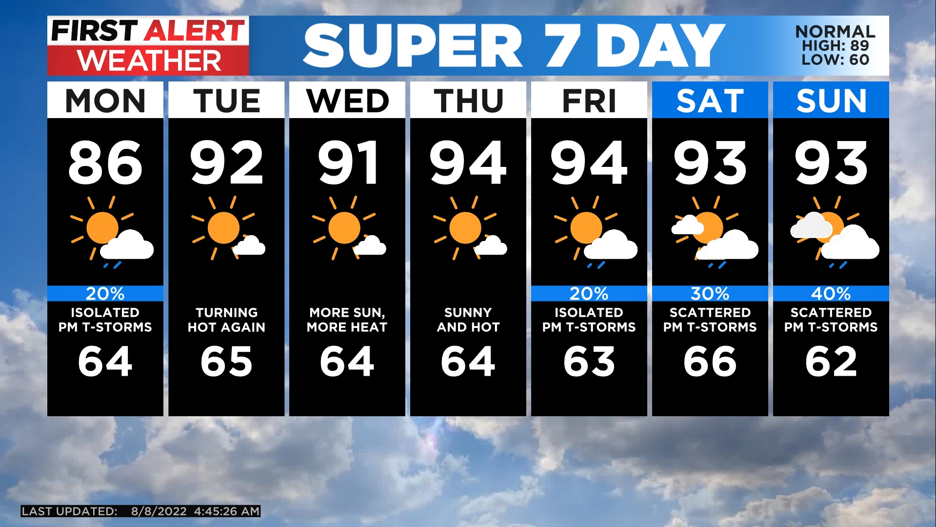 5day Overall Pleasant Late Summer Day But Big Changes Ahead
