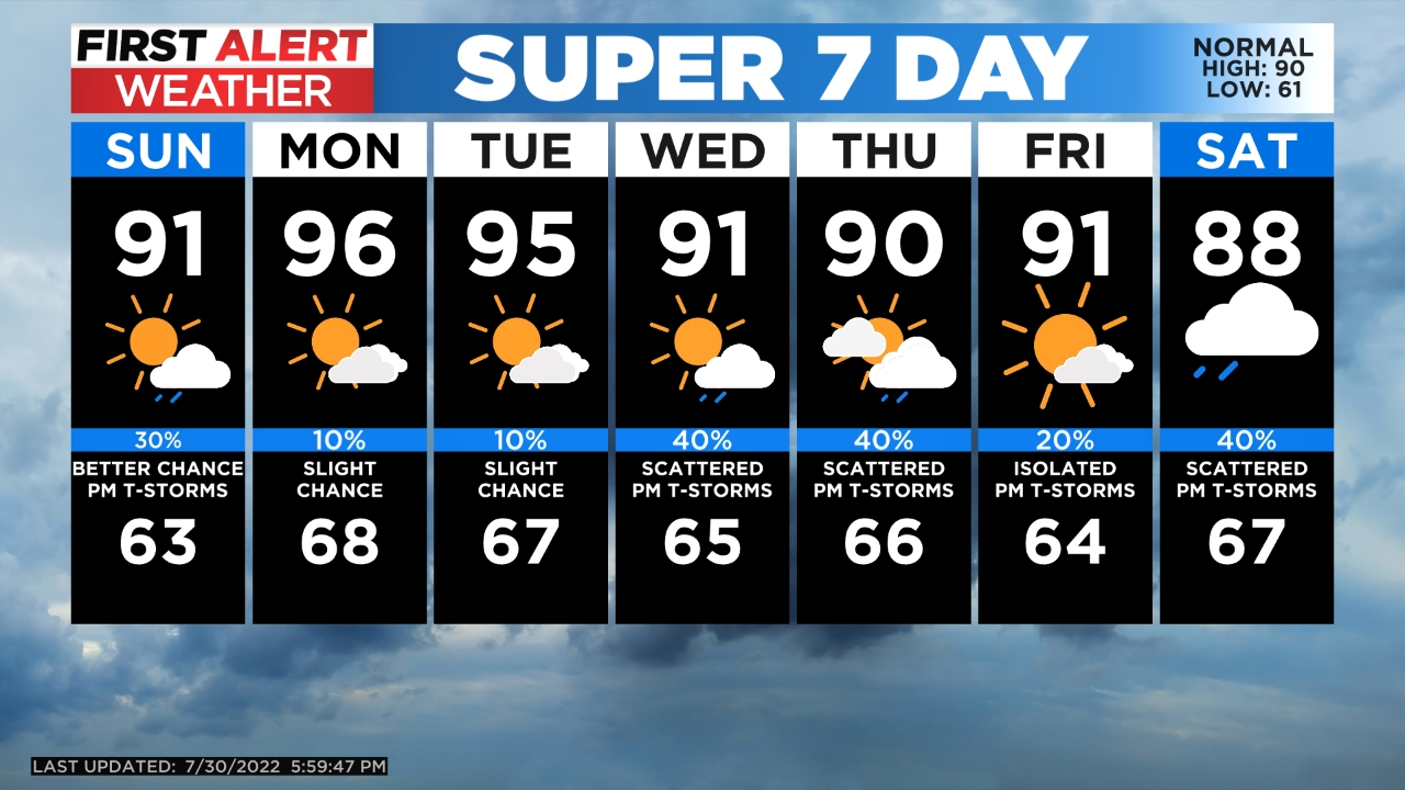 5day Very Warm And Mainly Dry Today, Increasing Rain Chances Tomorrow