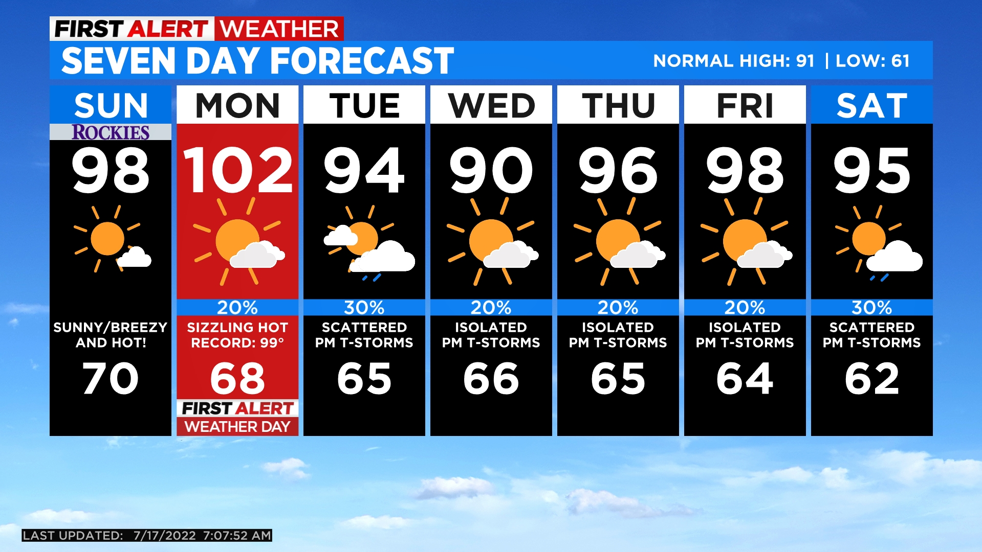 5day Record High Temperatures On The Way