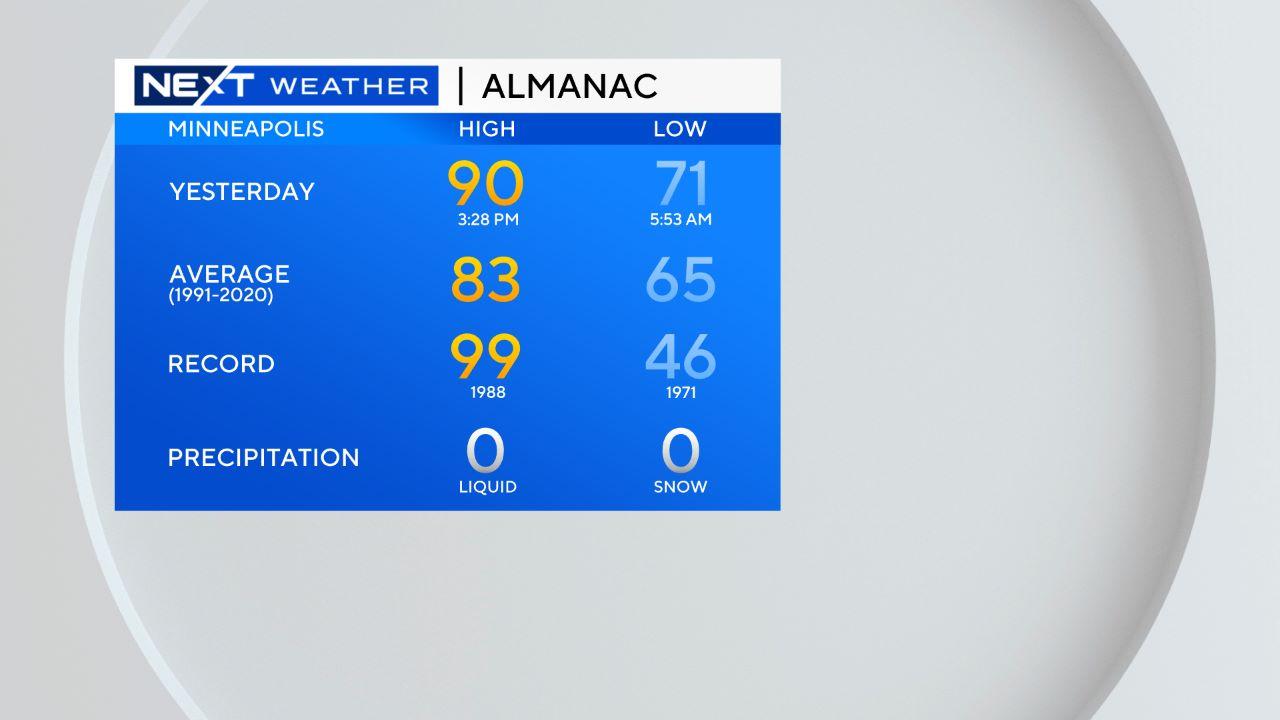 almanac Daily Weather Almanac