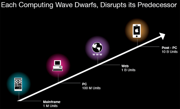 Each computing wave dwarfs and disrupts its predecessor
