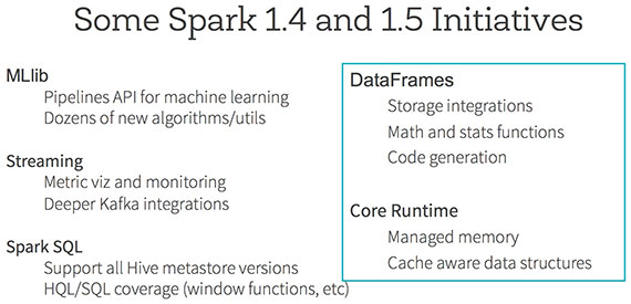 Apache Spark: Powering applications on-premise and in the cloud