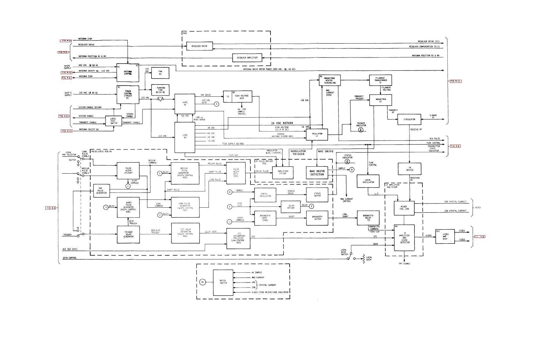 Figure 4 10 Receiver Transmitter Rt Functional Block