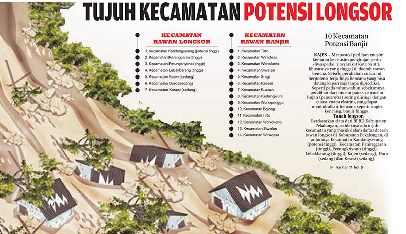7 Kecamatan Potensi Longsor, 10 Lainnya Rawan Banjir