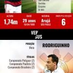 No Maracanã, Rodriguinho encontra ex-corintiano em alta no Flamengo