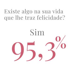 95,3% dos médicos disseram ter motivos para se considerarem felizes.