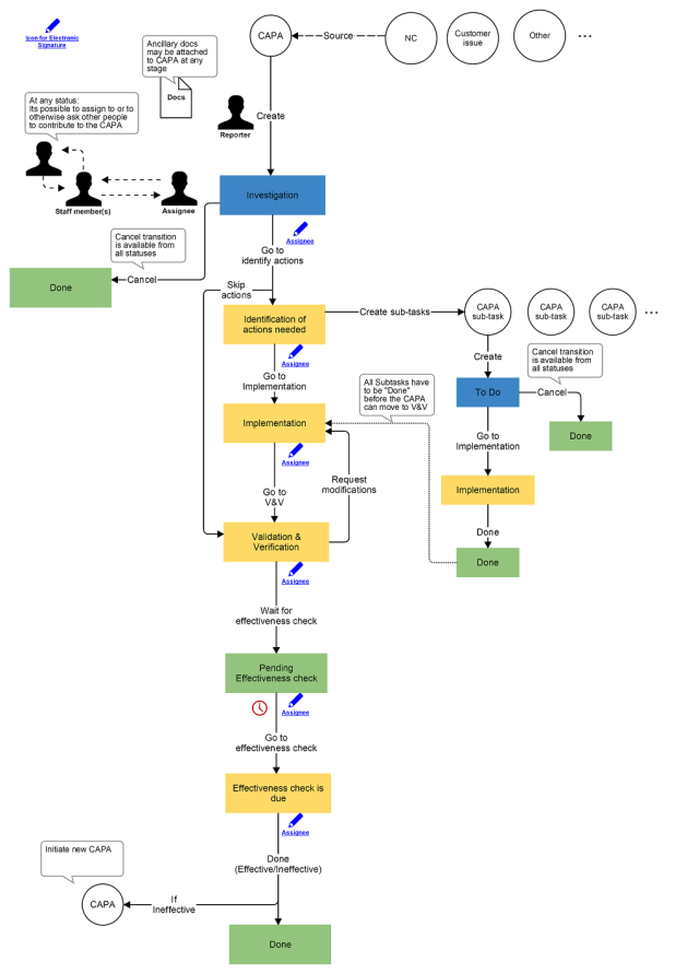 CAPA workflow in JIRA and example implementation A