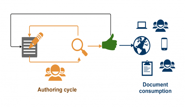 The controlled document lifecycle