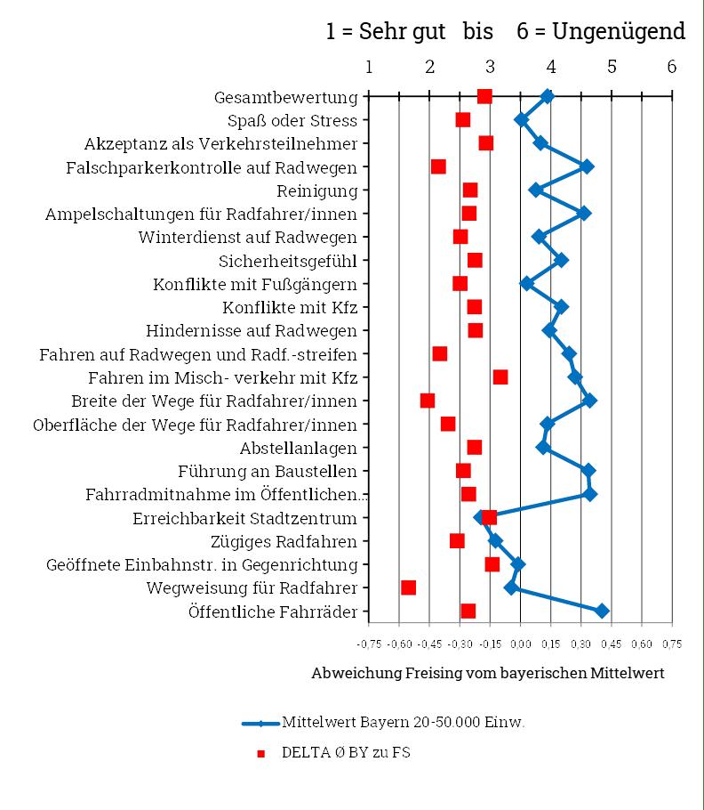 ADFC Fahradklimatest Vergleich Freising mit Mittelwert bayerischer Mittelstädte