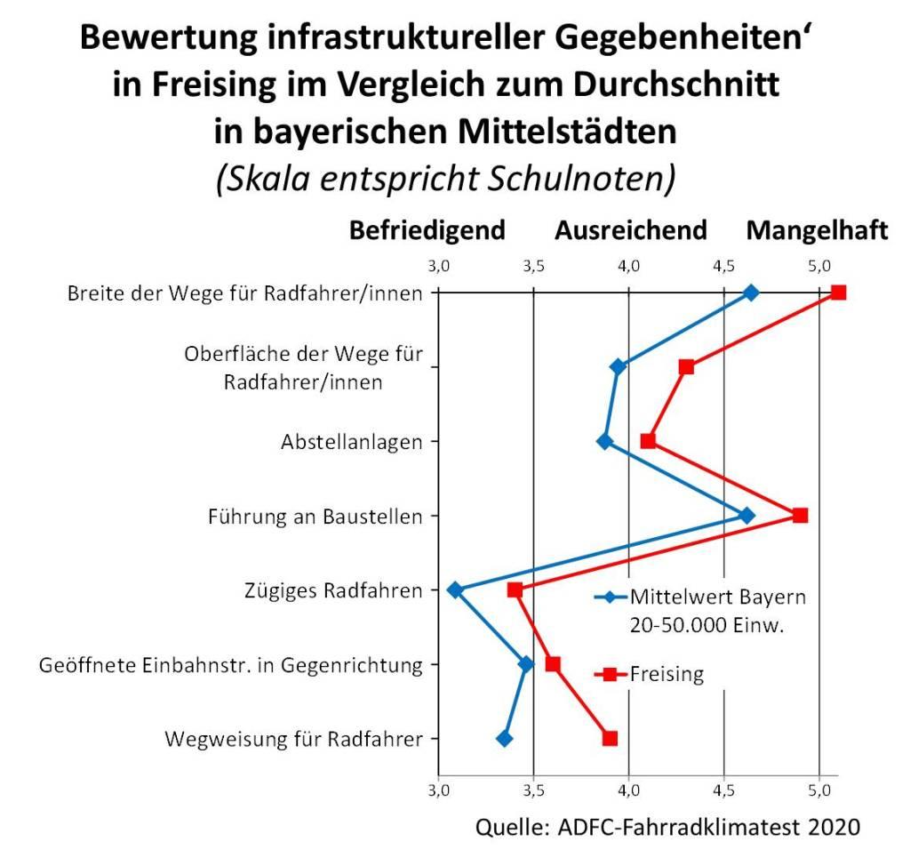 Bewertung der Fahrradionfrastruktur in Freising im Vergleich zu den bayerischen Mittelstädten