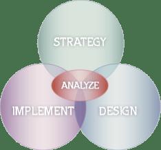 venn_strategy
