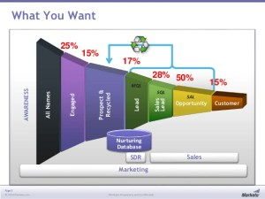 Marketo's sideways funnel