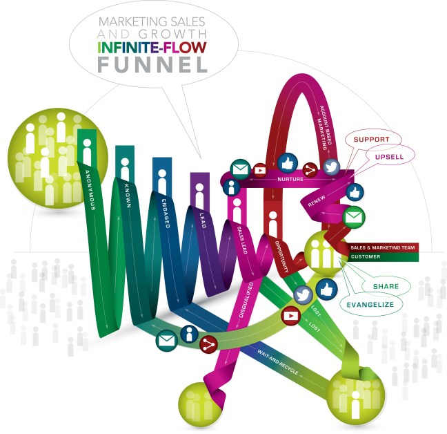 RadHaus.Solutions Marketing Sales and Growth Infinite-Flow Funnel