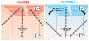 How radiant ceiling heating and cooling work